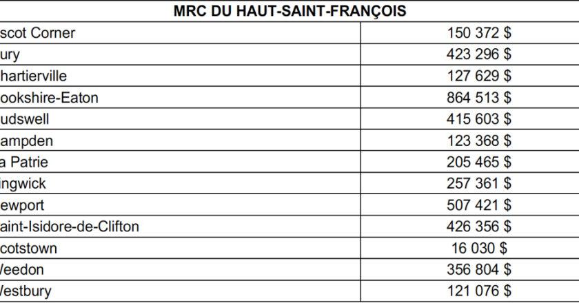Reseau routier Haut-Saint-Francois